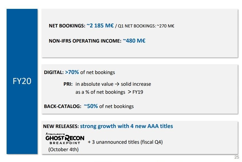 Ubisoft-FY-Results