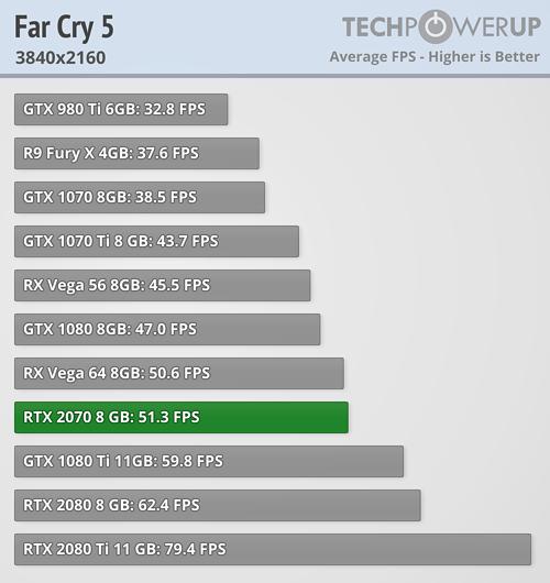 RTX2070-Farcry5